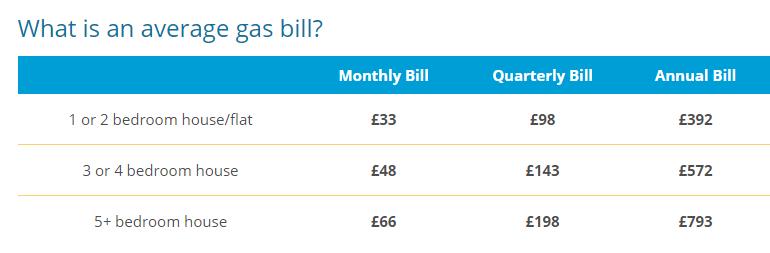 Monthly Gas Bills