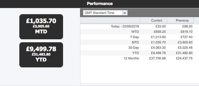 monetise performance
