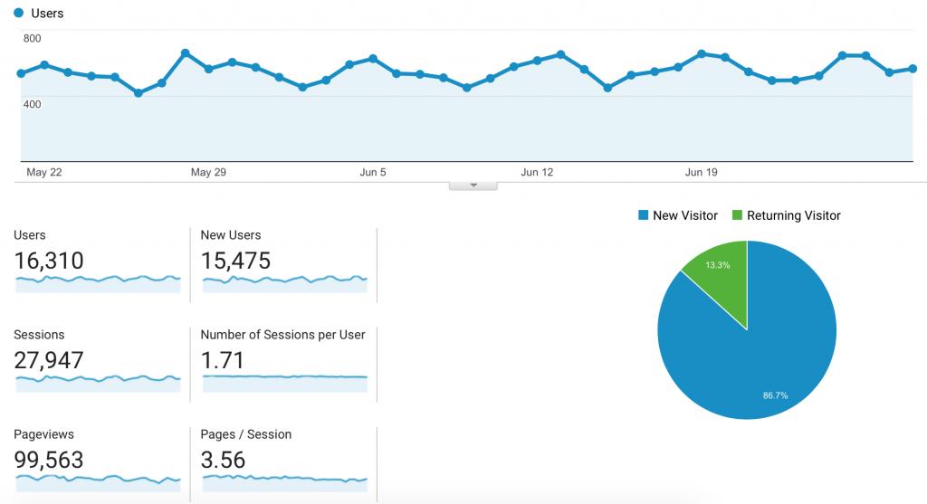 Beginner Bloggers Toolkit Google Analytics stats