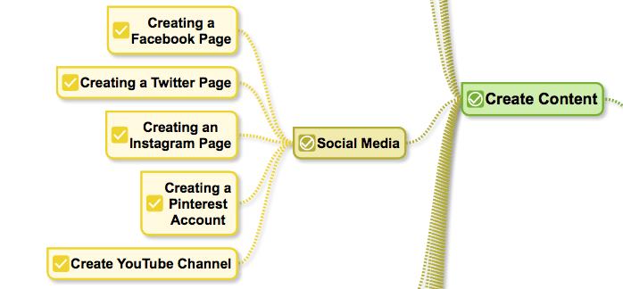Beginner Bloggers Toolkit mindmap